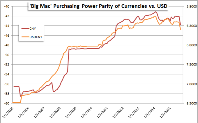Chinese Yuan Still Undervalued According to Purchasing Power Parity