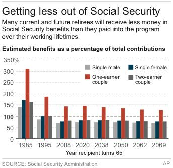 Graphic shows projected Social Security debts and ratio of certain recipients