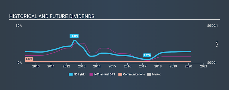 SGX:N01 Historical Dividend Yield, February 21st 2020