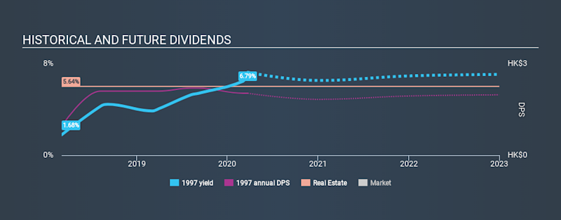 SEHK:1997 Historical Dividend Yield, March 23rd 2020
