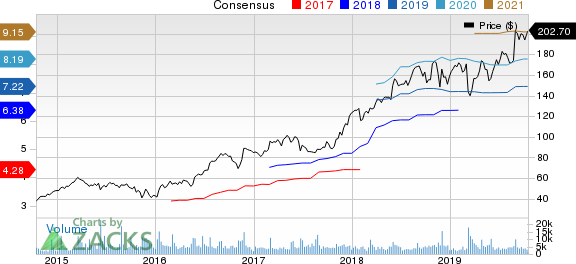Burlington Stores, Inc. Price and Consensus