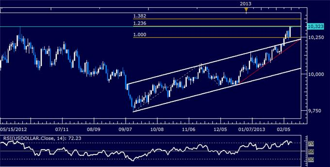 Forex_US_Dollar_Technical_Analysis_02.08.2013_body_Picture_5.png, US Dollar Technical Analysis 02.12.2013