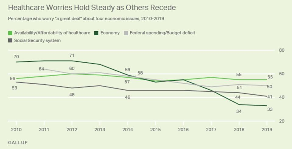 Health care worries are still here. (Photo: Gallup Poll)