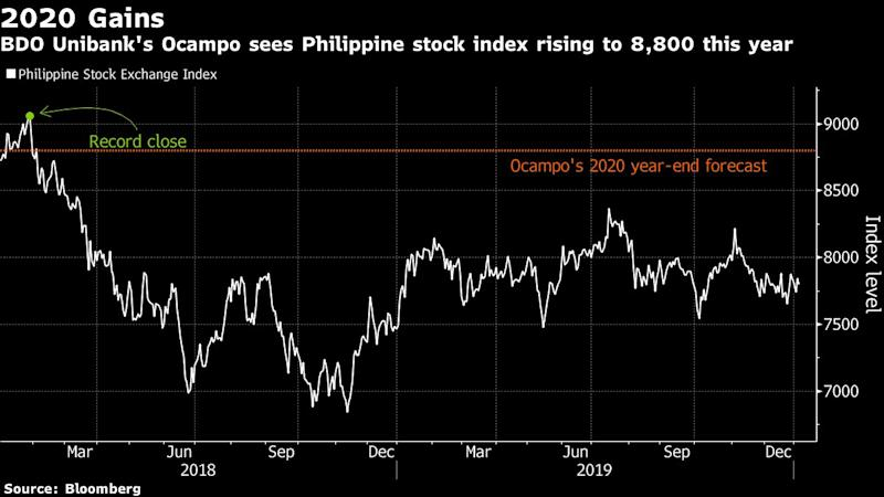 Biggest Philippine Fund Manager Sees 13% Stock Surge in 2020