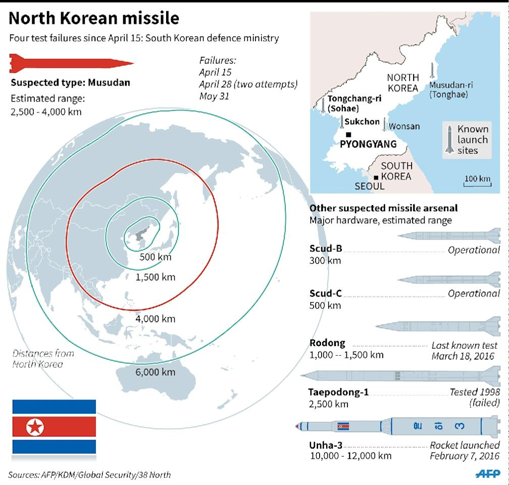 North Korea reportedly fails again in latest missile test