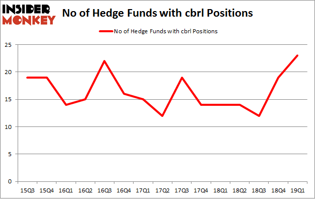 No of Hedge Funds with CBRL Positions