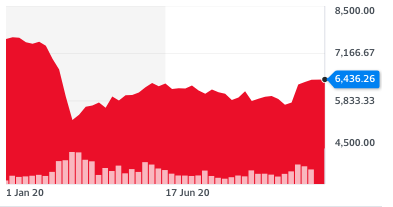 The FTSE was trading at its highest since June on 25 November. Chart: Yahoo Finance UK