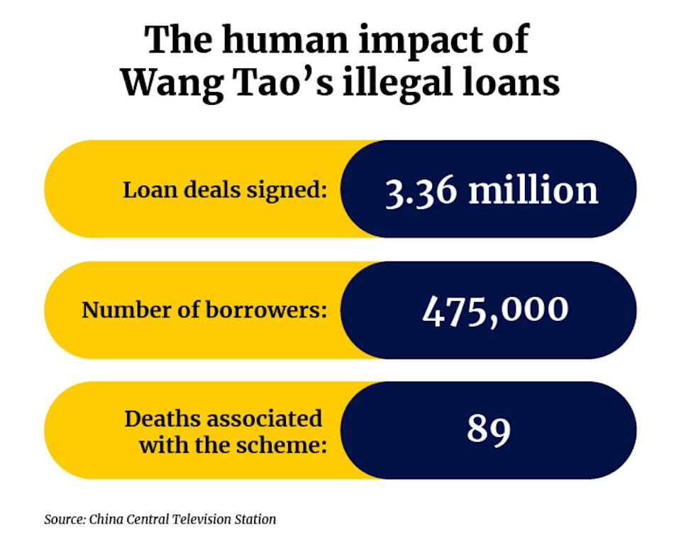 Wang Tao's criminal lending scheme is believed to have contributed to the deaths of 89 people in China. Illustration: Tom Leung