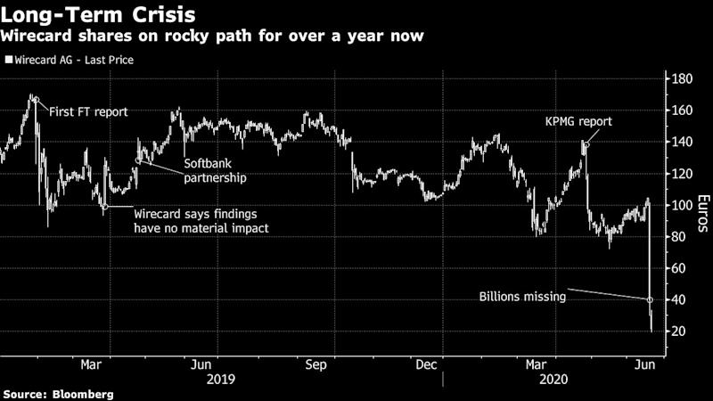 Germany's Fintech Star Falls After Missing Billions at Wirecard
