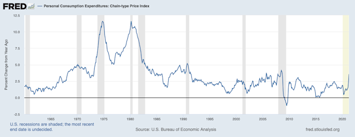The Bureau of Economic Analysis publishes the Personal Consumption Expenditures Index, a major source of inflationary data. Since the last crisis, year-over-year inflation in the PCE index have been low compared to growth rates seen in decades before that. Source: Bureau of Economic Analysis