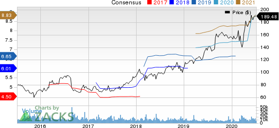 Dollar General Corporation Price and Consensus