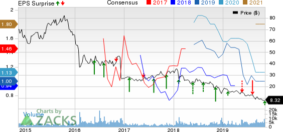 Lions Gate Entertainment Corp. Price, Consensus and EPS Surprise