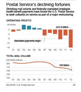 Charts show U.S. Postal Service operating losses and total mail volume since 2001; 2c x 4 inches; 96.3 mm x 101 mm;