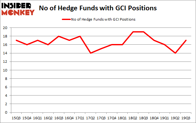 Is GCI A Good Stock To Buy?