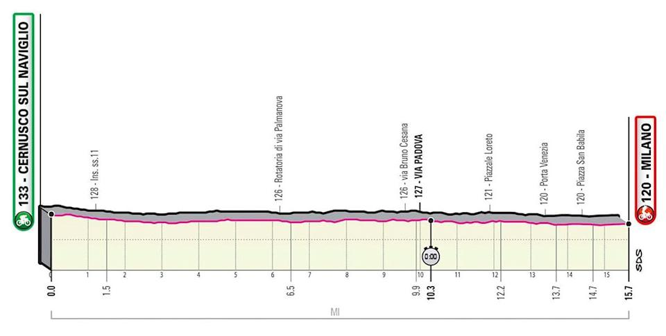 Giro d'Italia 2020, stage 21 profile — Giro d'Italia 2020 route: How to watch live TV coverage and follow the race stages