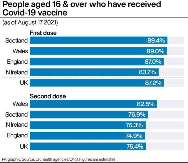 People aged 16 & over who have received Covid-19 vaccine