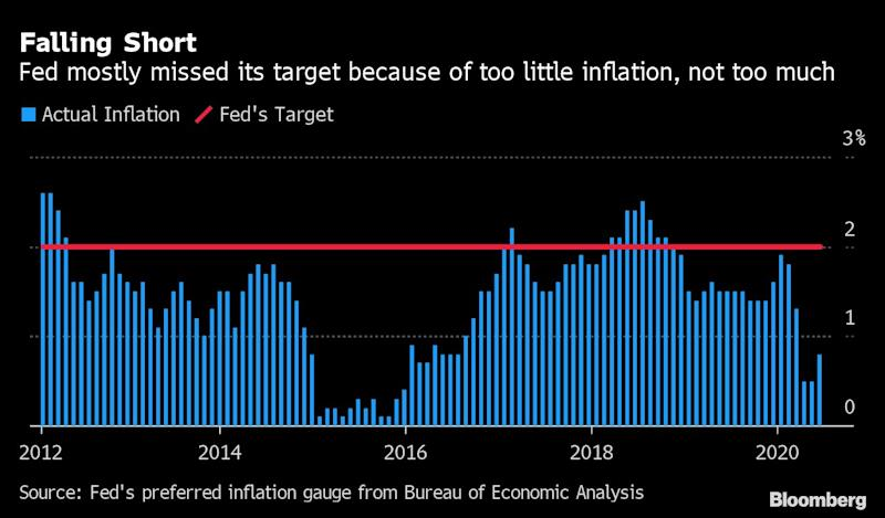 Fed Seen Holding Rates at Zero for Five-Years Plus in New Policy