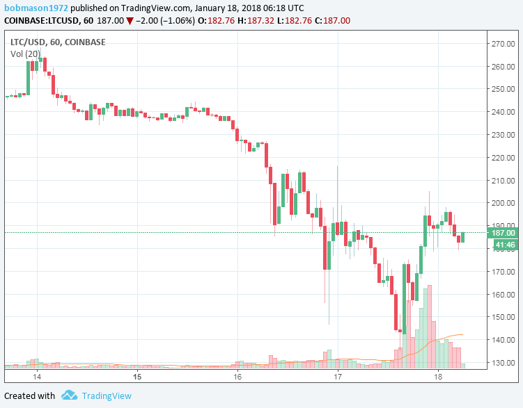 LTC/USD 18/01/18 Hourly Chart