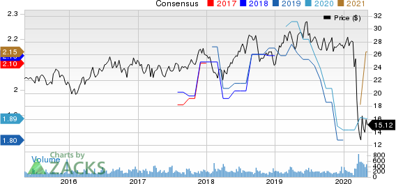 One Liberty Properties Inc Price and Consensus