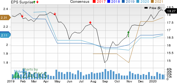 AGNC Investment Corp. Price, Consensus and EPS Surprise
