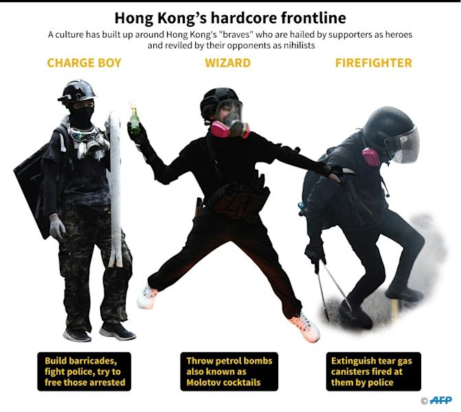 Graphic on the different roles taken on by Hong Kong's hardcore protesters (AFP Photo/John SAEKI)