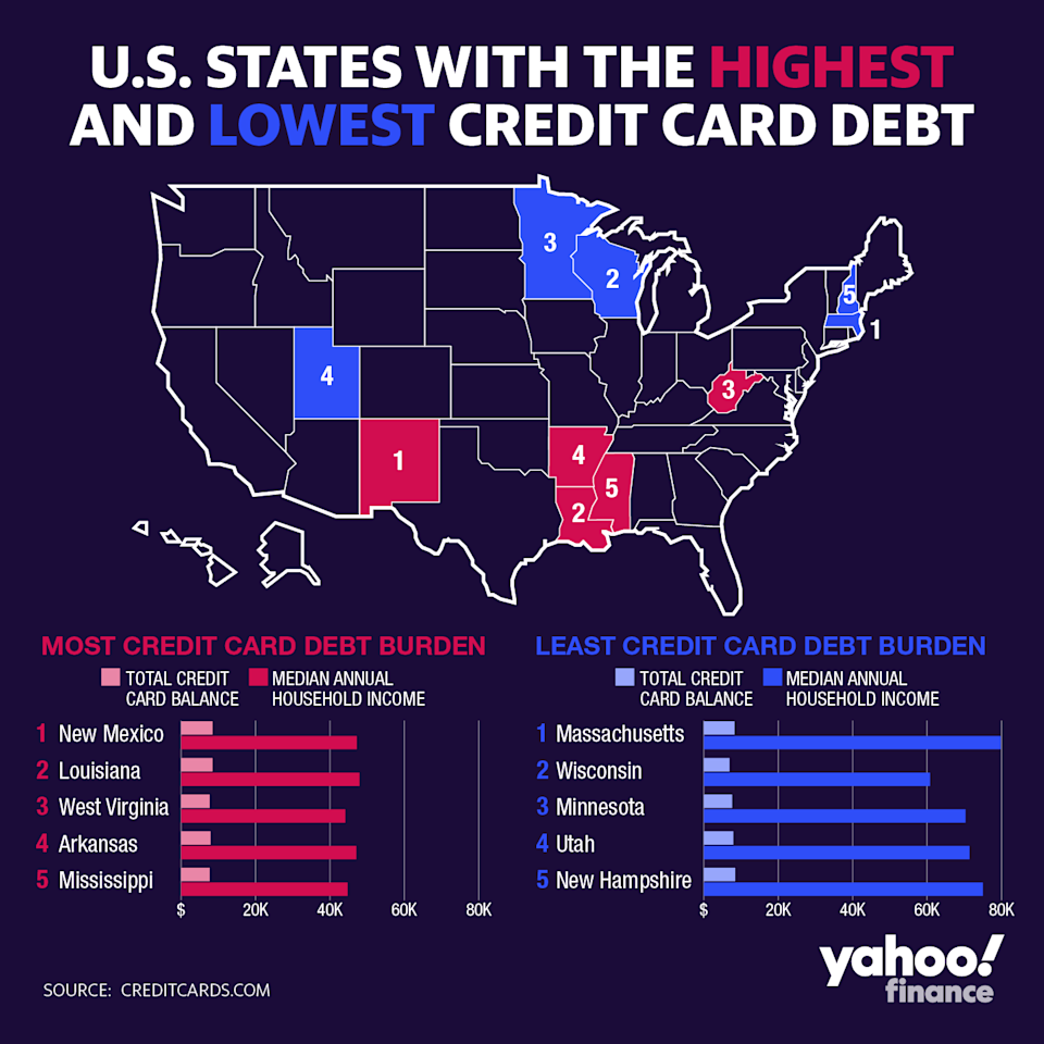 States with the highest and lowest credit card debt burdens, according to CreditCards.com. Graphic by David Foster.