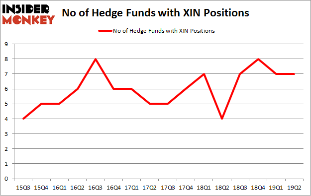 No of Hedge Funds with XIN Positions