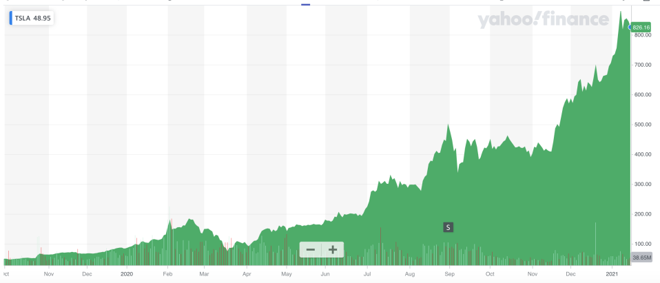 Tesla's stock surged over 700% in 2020. Photo: Yahoo Finance UK
