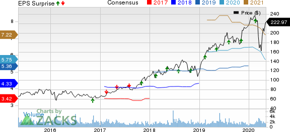 EPAM Systems Inc Price, Consensus and EPS Surprise