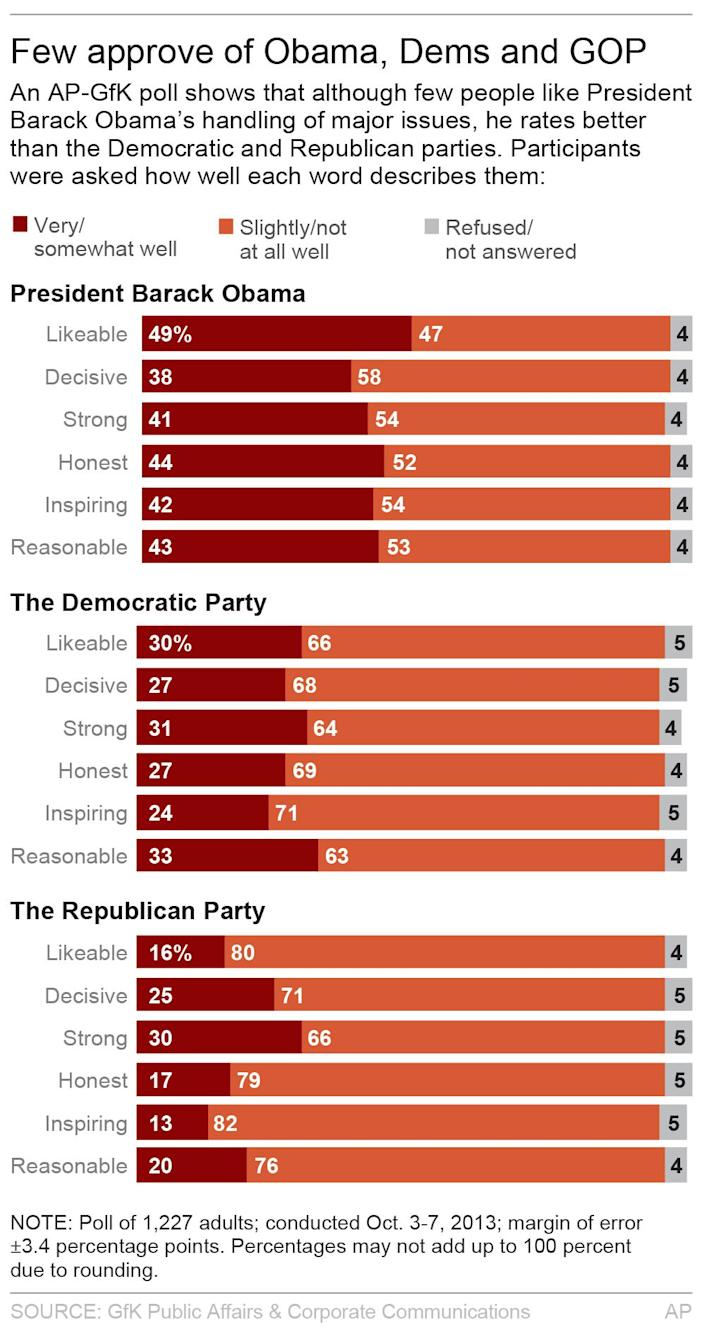 Graphic shows AP-GfK poll on government approval; 2c x 6 1/2 inches; 96.3 mm x 165 mm;