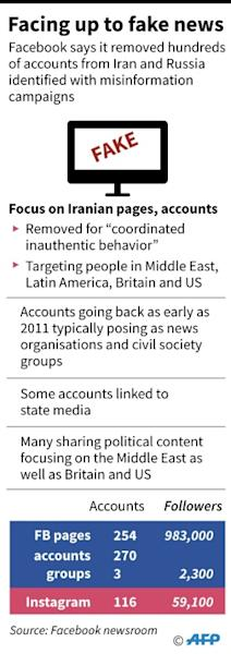 Facebook and Twitter unveiled fresh crackdowns on misinformation campaigns from Russia and Iran as analysts warned of more efforts to manipulate public debate ahead of the November US elections