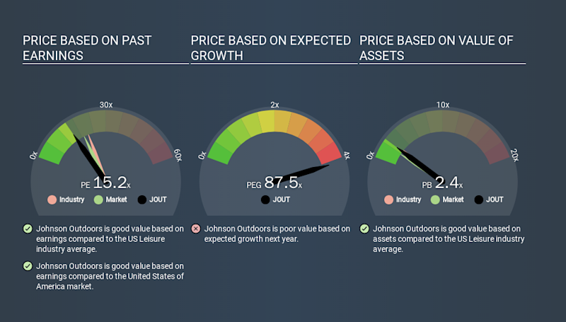 NasdaqGS:JOUT Price Estimation Relative to Market, January 20th 2020