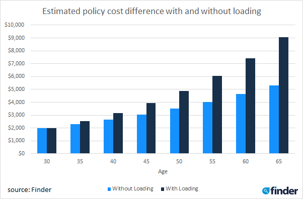 Estimate policy cost difference with and without loading. Source: Supplied by Finder