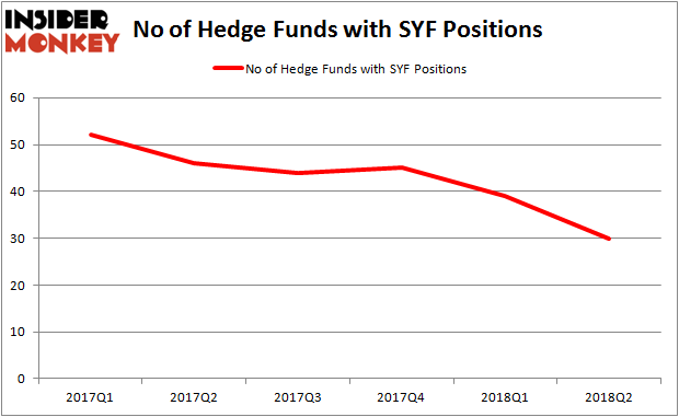 Smart Money's Sagging Confidence in Synchrony Financial (SYF