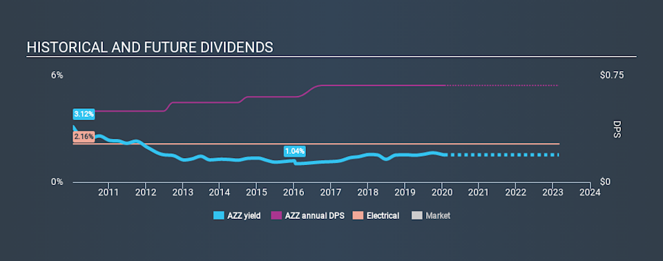 NYSE:AZZ Historical Dividend Yield, January 27th 2020
