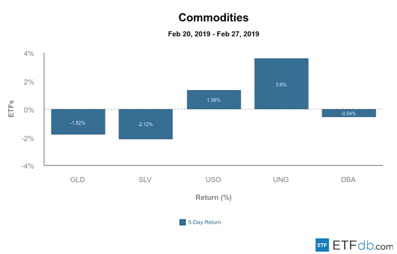 Etfdb.com commodities mar 1 2019
