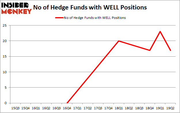 No of Hedge Funds with WELL Positions