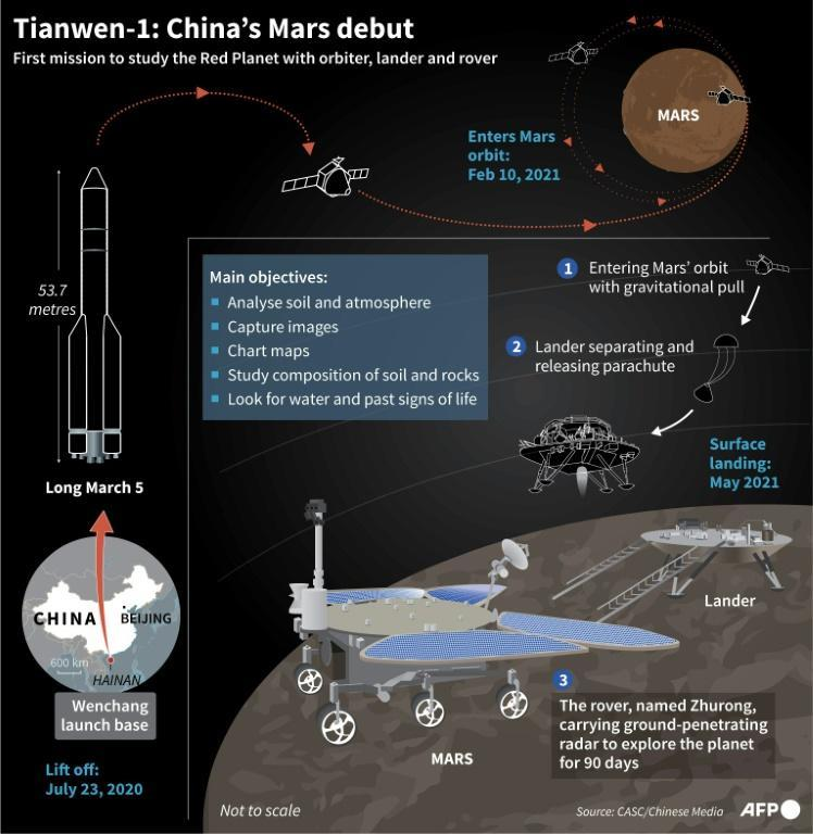Graphic on China's Mars probe Tianwen-1 and its rover Zhurong