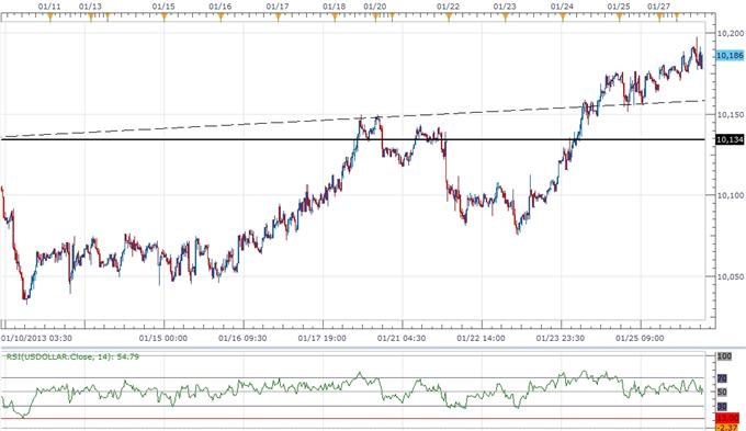Forex_USD_Overbought_Ahead_of_FOMC_AUD_Weighed_By_Rate_Expectations_body_ScreenShot194.png, Forex: USD Overbought Ahead of FOMC, AUD Weighed By Rate Expectations