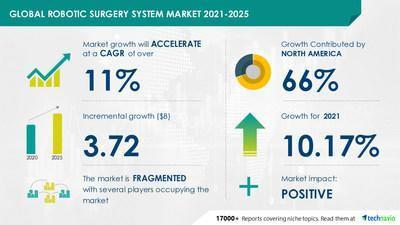 Technavio has announced its latest market research report titled Robotic Surgery System Market by Product, End-user, Application, and Geography - Forecast and Analysis 2021-2025