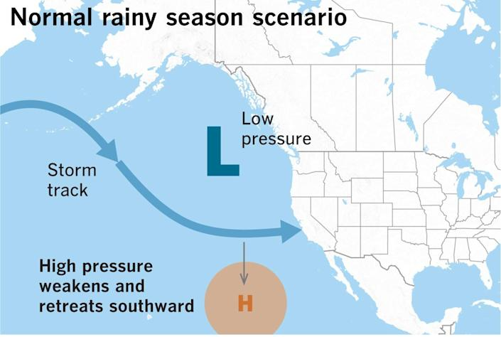 During the winter, the pattern typically shifts and the high pressure weakens.