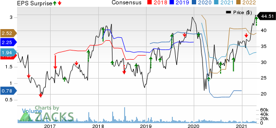 Skechers U.S.A., Inc. Price, Consensus and EPS Surprise