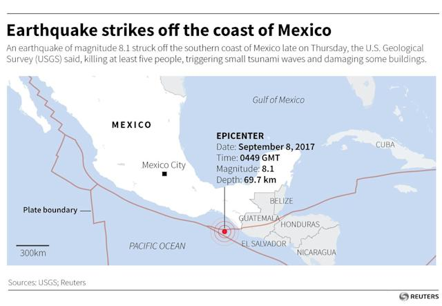 <p>An earthquake of magnitude 8.1 struck off the southern coast of Mexico late on Thursday, the U.S. Geological Survey (USGS) said, killing at least five people, triggering small tsunami waves and damaging some buildings. (Reuters) </p>