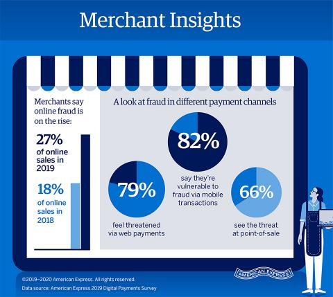 2019 American Express Digital Payments Survey Finds Merchants Seeking New Ways to Balance Frictionless Checkout with Increased Payments Security