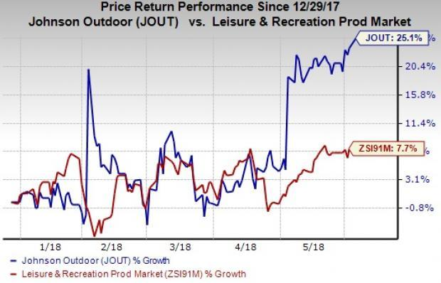 Stocks to Buy at 52-Week Highs as Markets Rally:Johnson Outdoors Inc. (JOUT)
