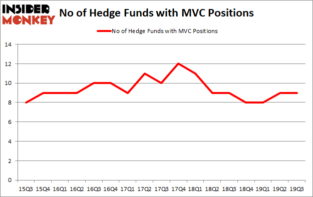 Is MVC A Good Stock To Buy?