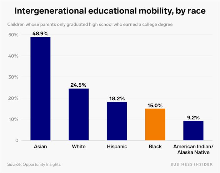 intergenerational educational mobility by race