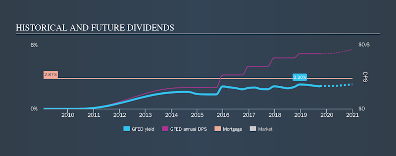 NasdaqGM:GFED Historical Dividend Yield, October 3rd 2019