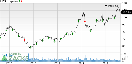 Walmart Inc. Price and EPS Surprise
