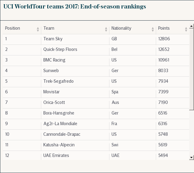 International Cycling Union WorldTour team rankings